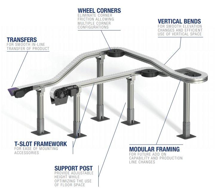 Features of FlexMove conveyor system